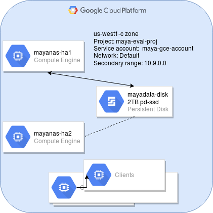 MayaNAS HA Setup on GCP